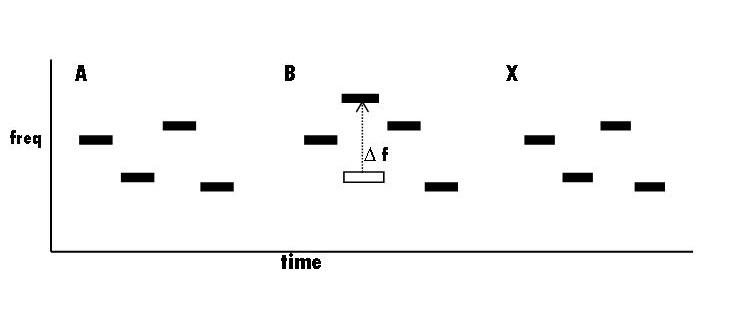 watson pattern example